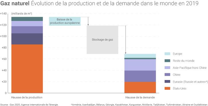 Évolution de la production et de la consommation de gaz dans le monde en 2019