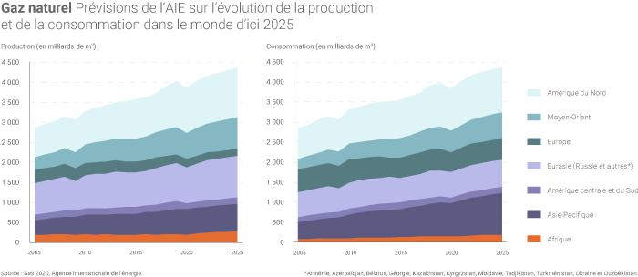Prévisions d'évolution de la production et de la consommation de gaz dans le monde d'ici 2025