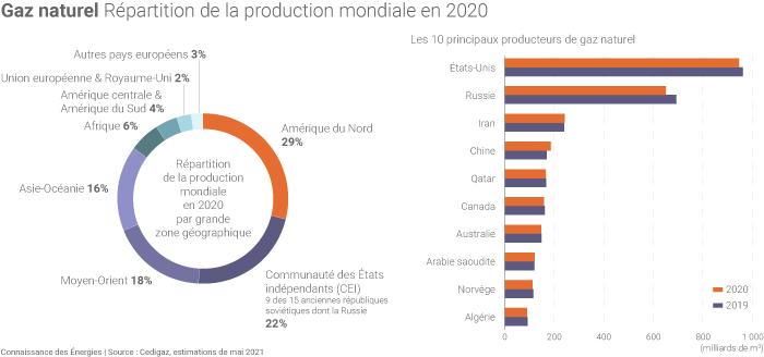 Production mondiale de gaz naturel en 2020