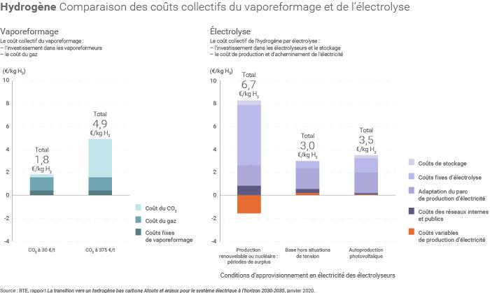 Coûts de production hydrogène bas carbone