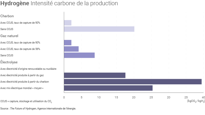 Intensité carbone de la production d'hydrogène
