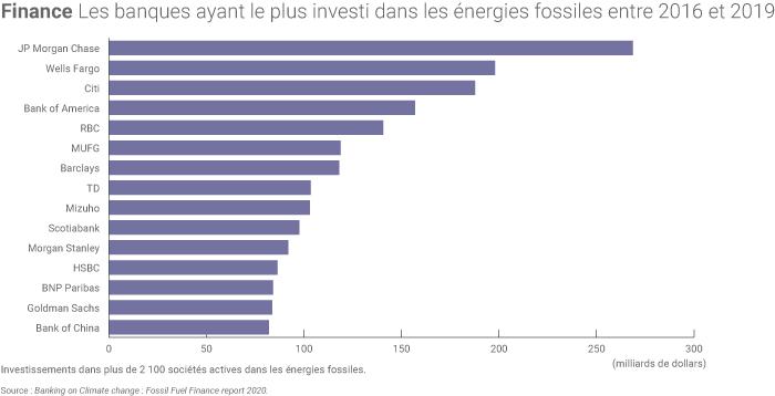 Prêt des banques énergies fossiles