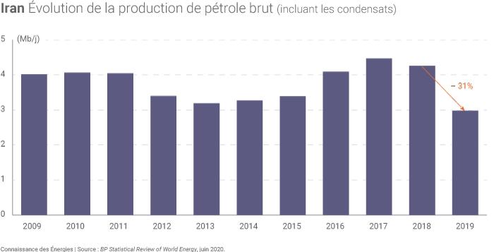 Évolution de la production iranienne de pétrole