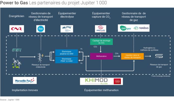 Jupiter 1000, les partenaires du projet Power to Gas