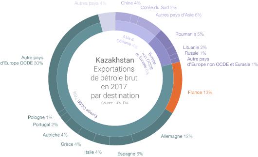 Destinations pour le pétrole kazakhstanais