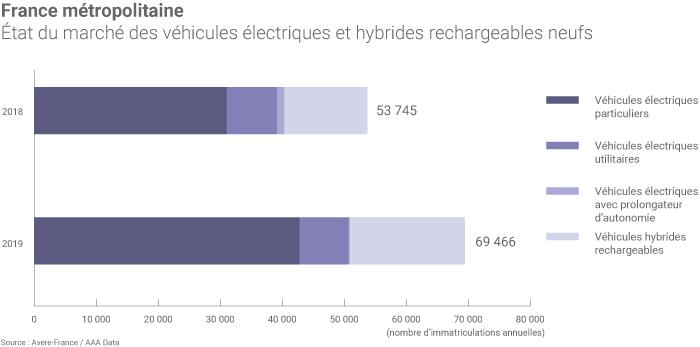 Ventes de véhicules électriques en France