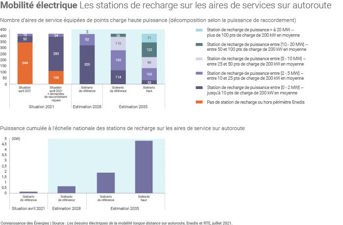 Bornes de recharge pour véhicules électriques sur autoroute en France