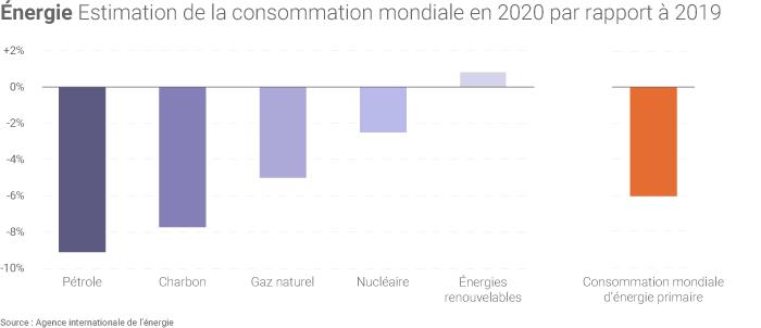 Evolution de la consommation par énergie