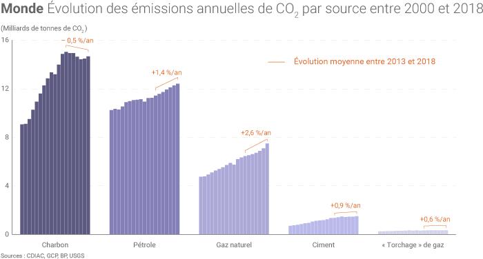Évolution des émissions de CO2 par énergie