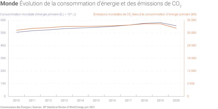 Consommation d'énergie et émissions de CO2