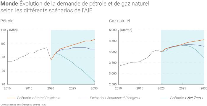 Évolution de la demande mondiale de pétrole et de gaz naturel dans les différents scénarios de l'AIE