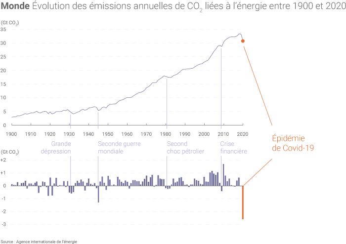 Emissions mondiales de CO2 liees à l'énergie