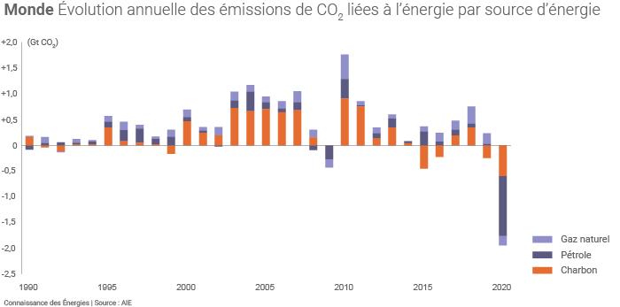 Emissions mondiales de CO2 liées à l'énergie