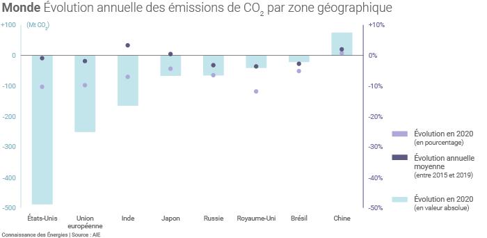 Emissions mondiales de CO2 par zone géographique