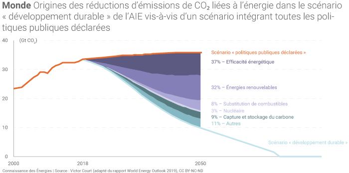 Origines des réductions d'émissions de CO₂ liées à l'énergie dans le scénario «développement durable» de l'AIE, vis-à-vis d'un scénario intégrant toutes les politiques publiques déclarées.