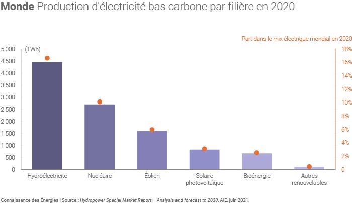 Production électrique bas carbone par filière
