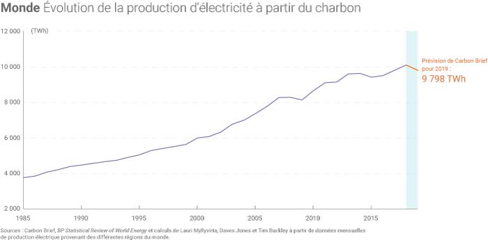 Production d'électricité à partir du charbon