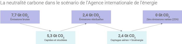 Dans le scénario « ZEN » de l'AIE, les émissions brutes de CO2atteignent 7,7 Gt en 2050.