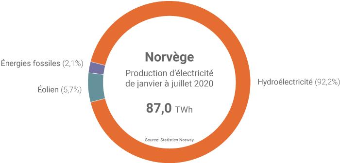 Production d'électricité de la Norvège au cours des 7 premiers mois de 2020