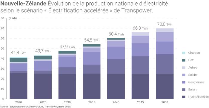 Prévisions d'évolution de la production néo-zélandaise d'électricité d'ici à 2050