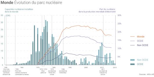 Evolution du parc nucléaire mondial