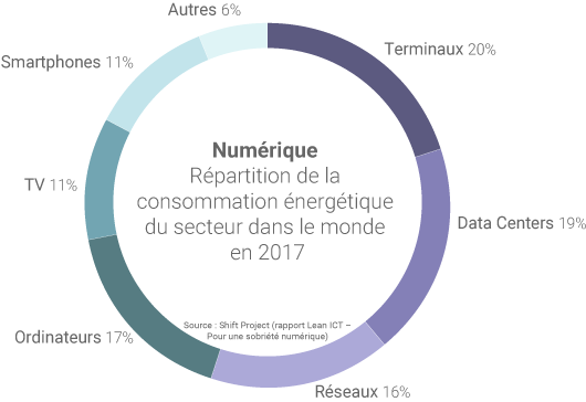 Répartition de la consommation énergétique du numérique dans le monde en 2017