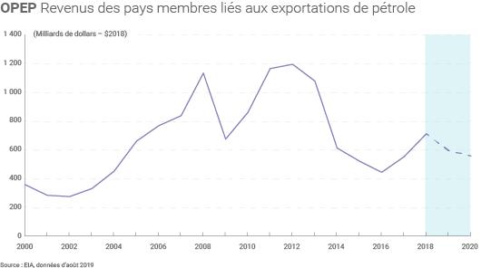 Revenus pétroliers de l'OPEP