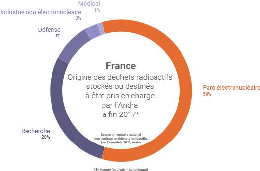 Volume de déchets radioactifs en France