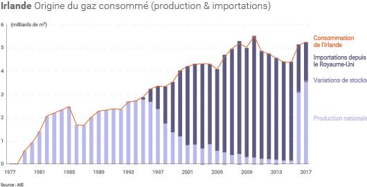 Production de gaz de l'Irlande