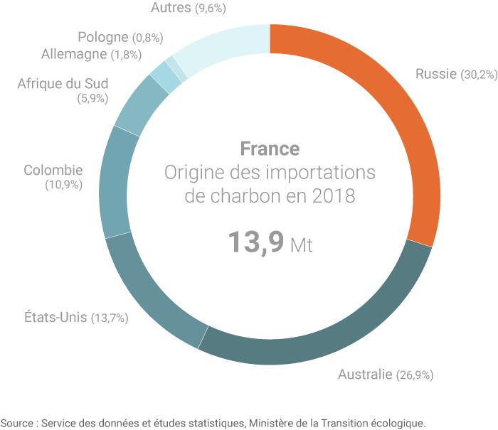 Importations françaises de charbon par origine