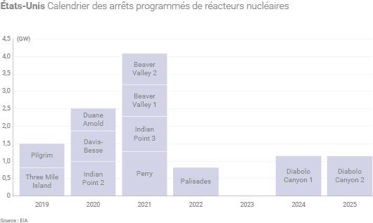 Fermetures de réacteurs nucléaires aux États-Unis