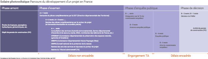 Parcours de développement d'un projet solaire en France