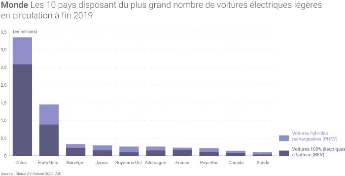 Nombre de voitures électriques par pays