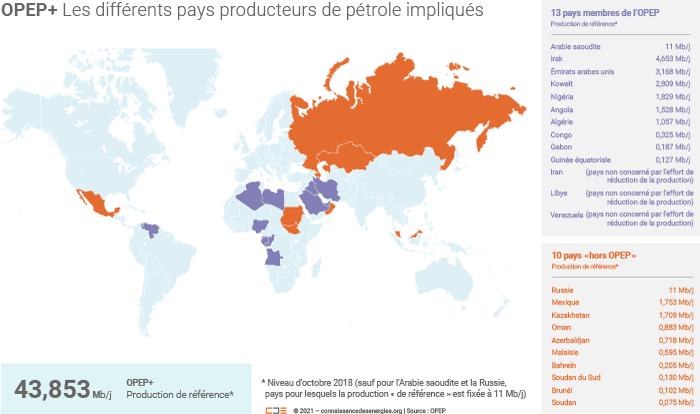 OPEP+ pays producteurs de pétrole