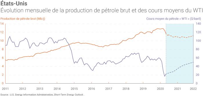 Production américaine de pétrole en 2020 et 201