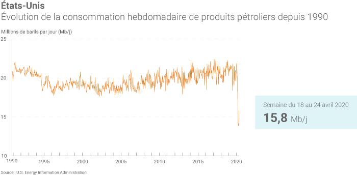 Consommation de produits pétroliers