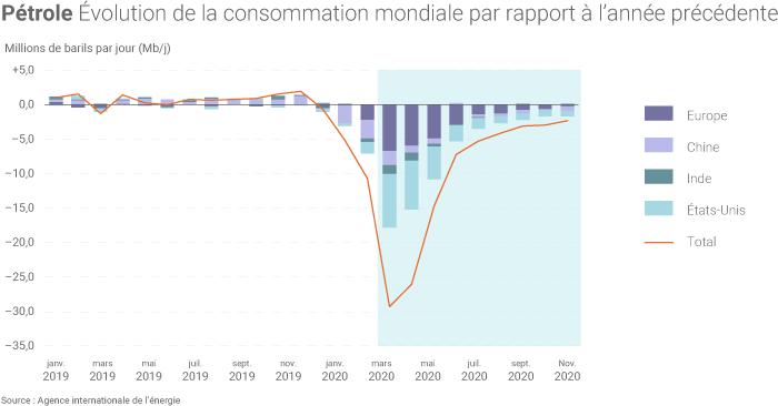 Chute de la consommation mondiale de pétrole en 2020
