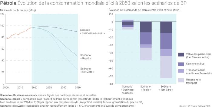 Évolution de la consommation mondiale de pétrole selon BP