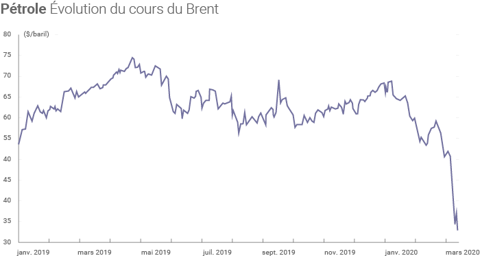 Évolution du cours du baril de Brent