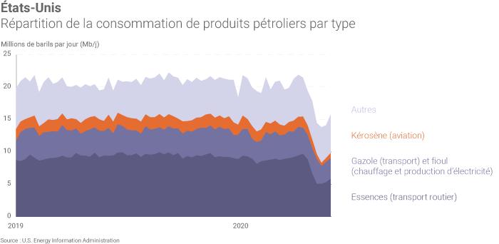 Répartition de la consommation de produits pétroliers