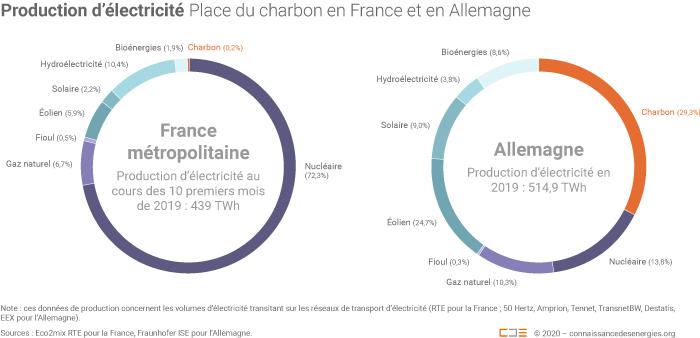 production électricité France et Allemagne