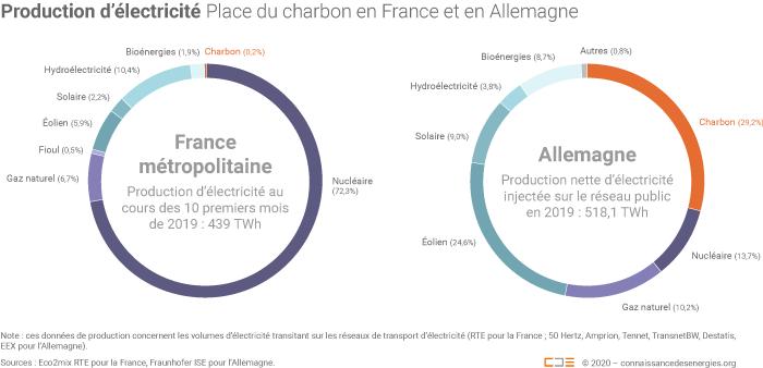 Production d'électricité en France et en Allemagne
