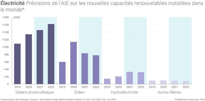 Capacités renouvelables par filière en 2021 et 2022