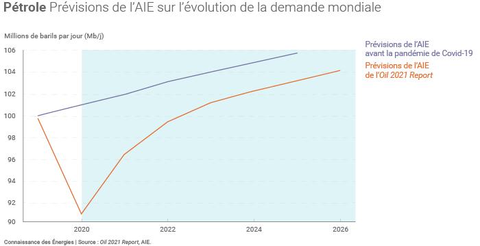 Evolution de la demande mondiale de pétrole selon le scénario de référence de l'AIE