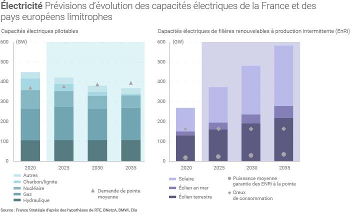 Evolution prévue des capacités électriques en France et dans les pays voisins