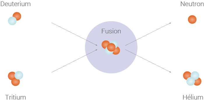 Principe de la fusion nucléaire