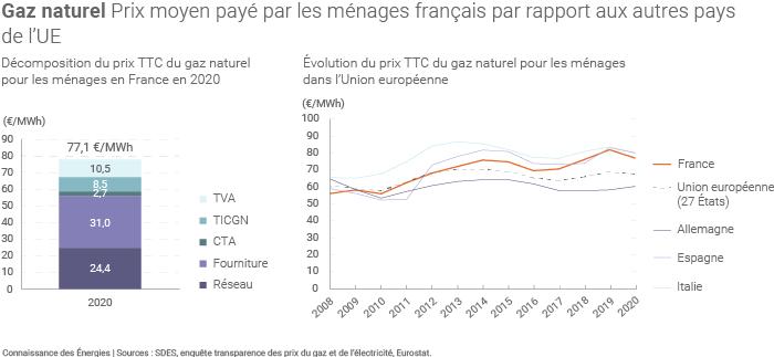 Prix moyen du gaz payé par les ménages français en 2020