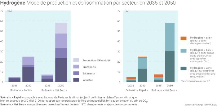 L'hydrogène dans la consommation mondiale d'énergie d'ici à 2050