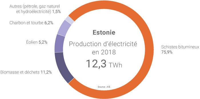 Production électrique de l'Estonie