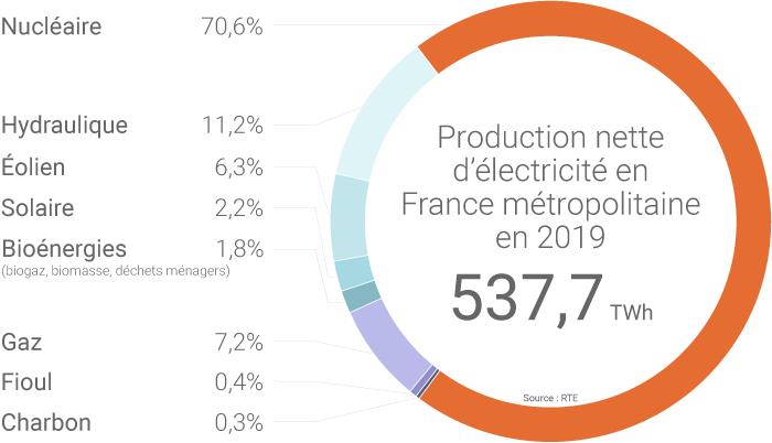 Mix électrique de la France métropolitaine en 2019
